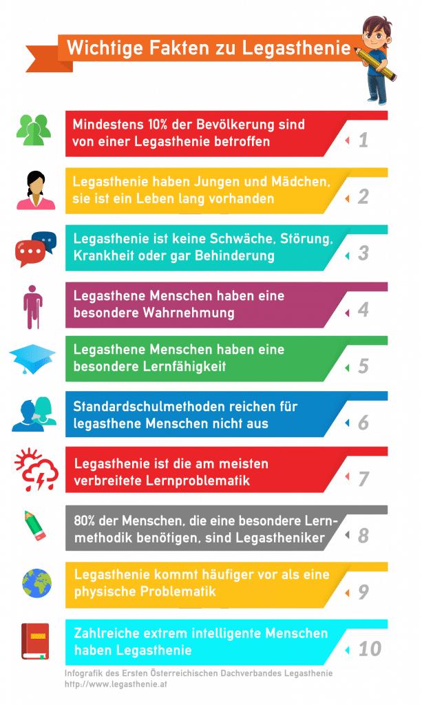 Infografik Legasthenie, Legasthenie, Fakten, AFS-Methode, Legasthenietrainer, Legasthenietraining, EÖDL