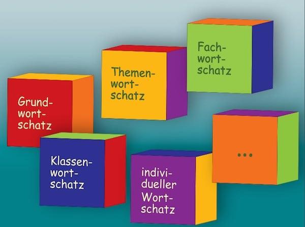 Wortschatz, Handreichung, Kinder, lernen, Legasthenie, Legasthenietraining, AFS-Methode